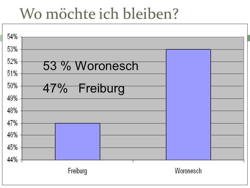 Wo möchte ich bleiben 53 % Woronesch 47% Freiburg