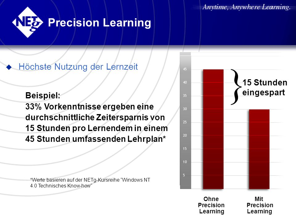 Ohne Precision Learning Mit Precision Learning