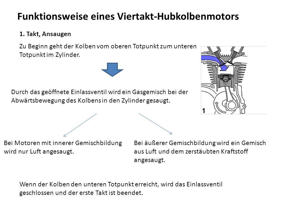 Funktionsweise eines Viertakt-Hubkolbenmotors
