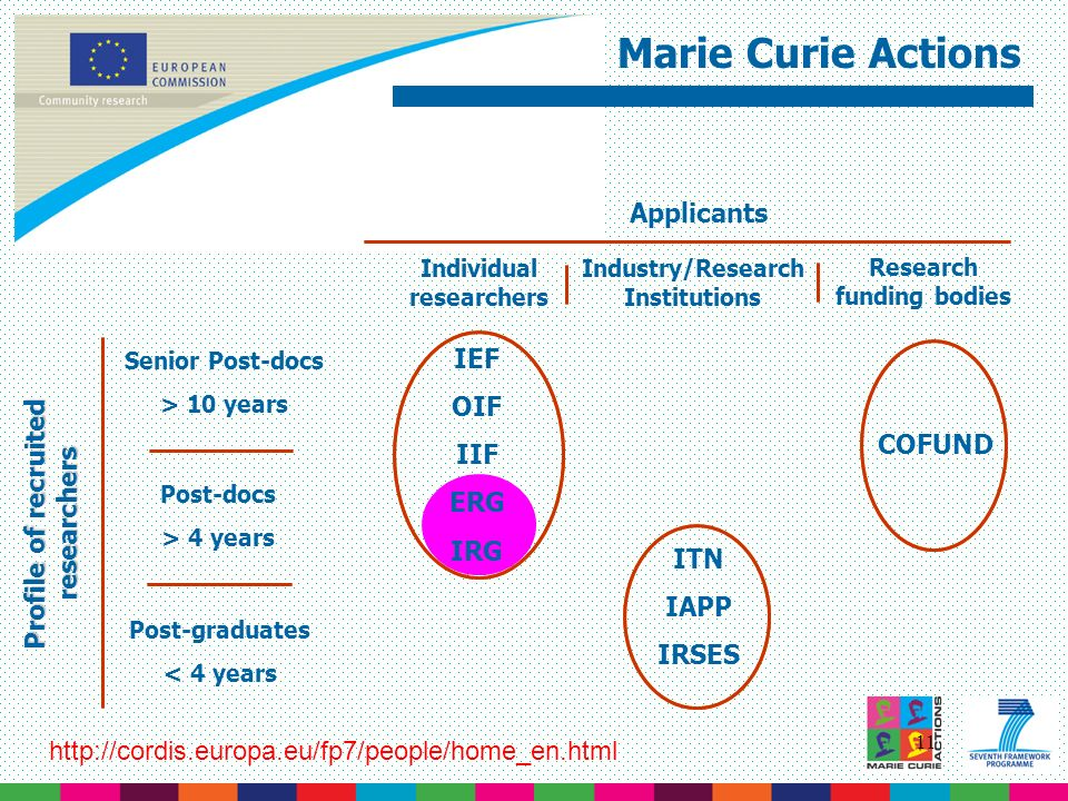 Marie Curie Actions Applicants IEF OIF IIF ERG IRG COFUND