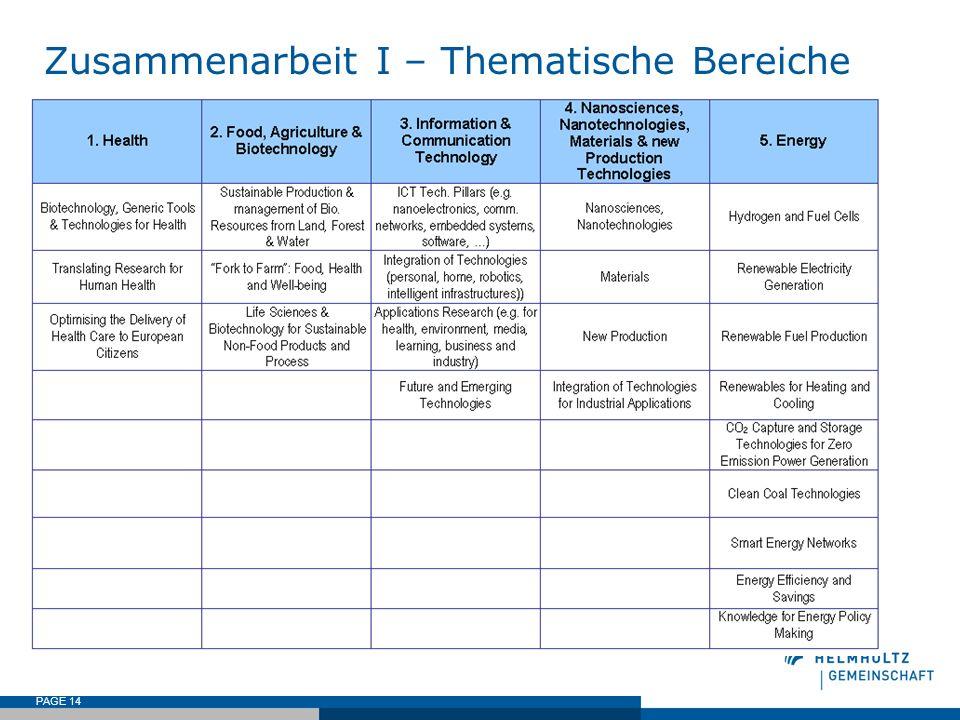 Zusammenarbeit I – Thematische Bereiche