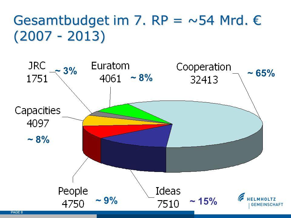 Gesamtbudget im 7. RP = ~54 Mrd. € (2007 - 2013)