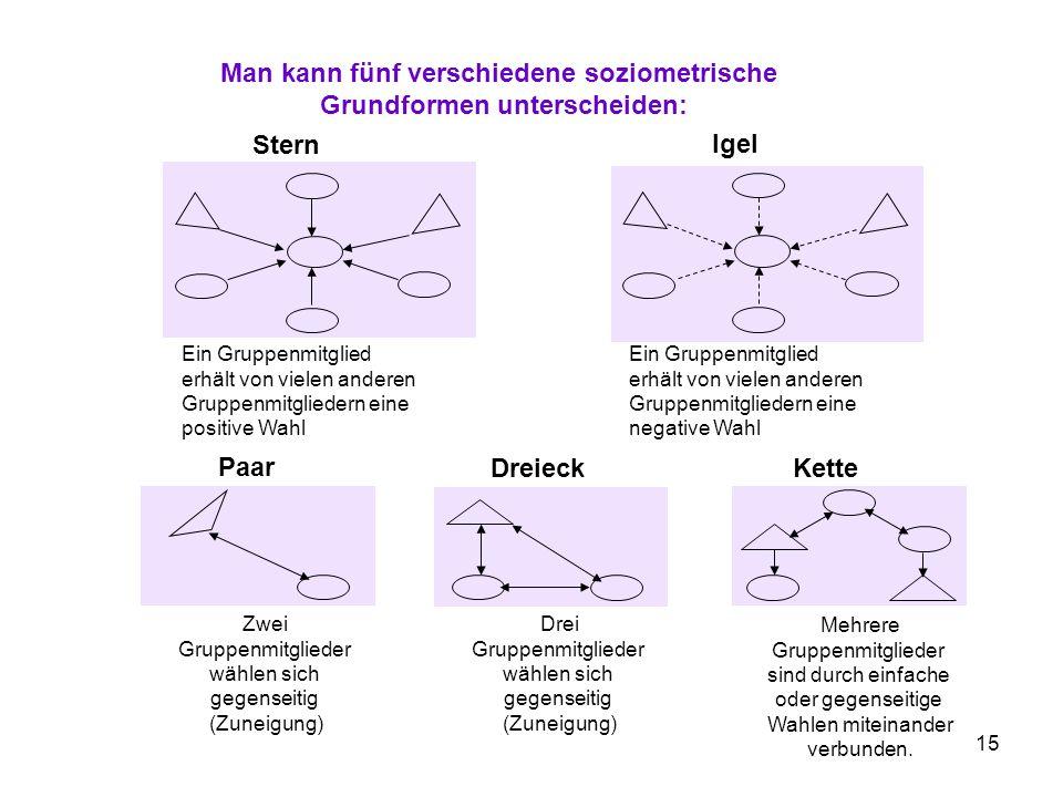 Man kann fünf verschiedene soziometrische Grundformen unterscheiden: