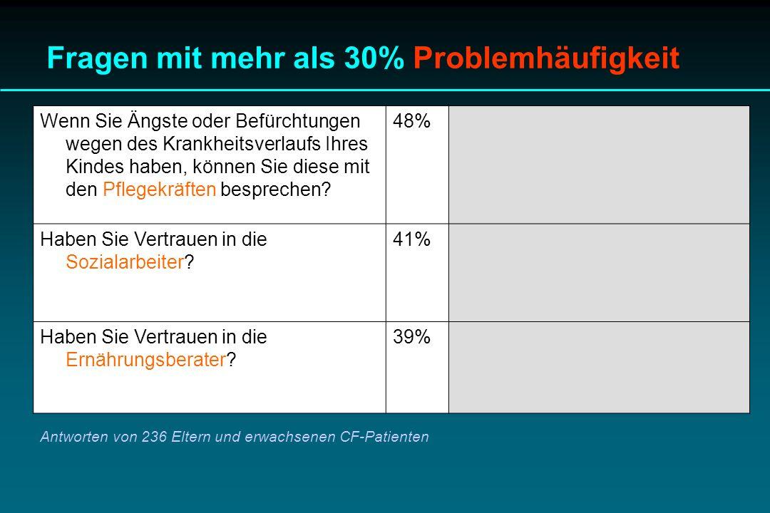 Fragen mit mehr als 30% Problemhäufigkeit