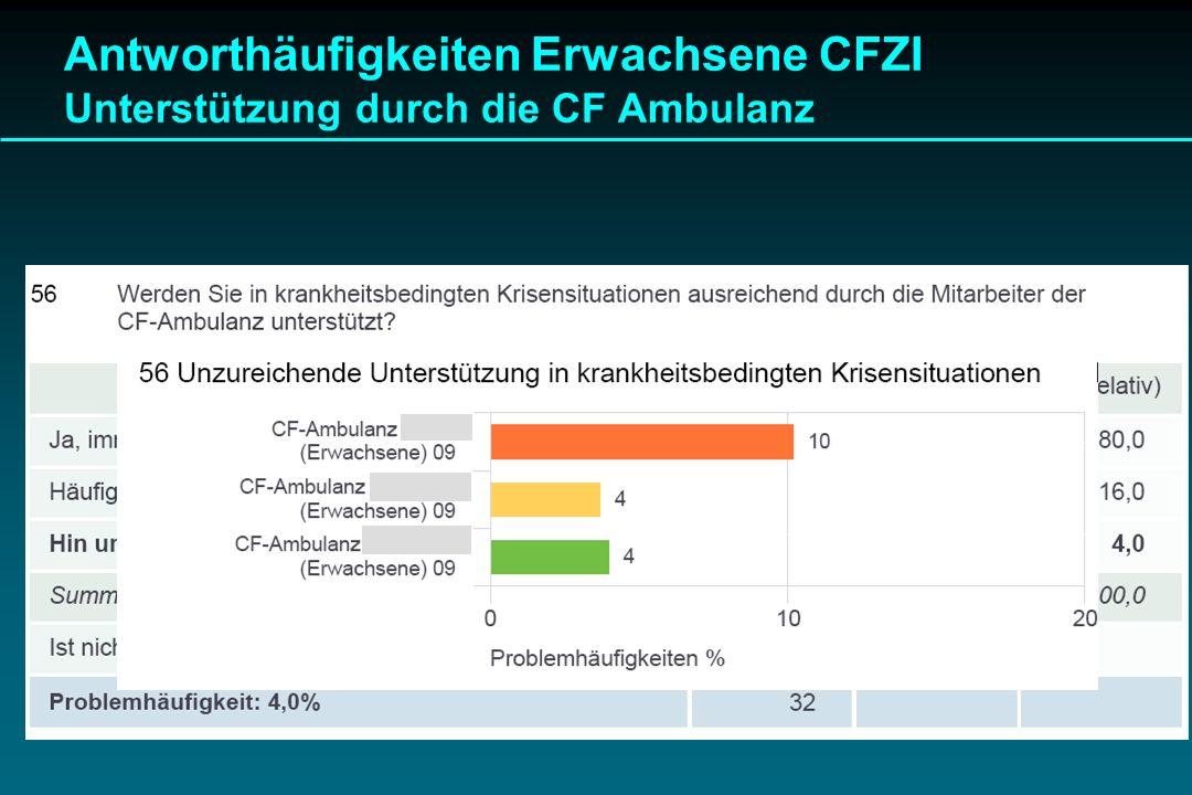 Antworthäufigkeiten Erwachsene CFZI Unterstützung durch die CF Ambulanz