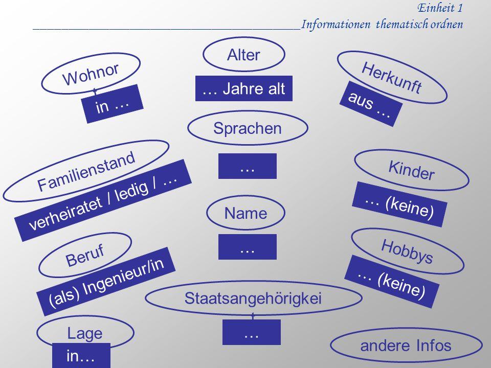Alter Wohnort Herkunft … Jahre alt in … aus … Sprachen Familienstand …