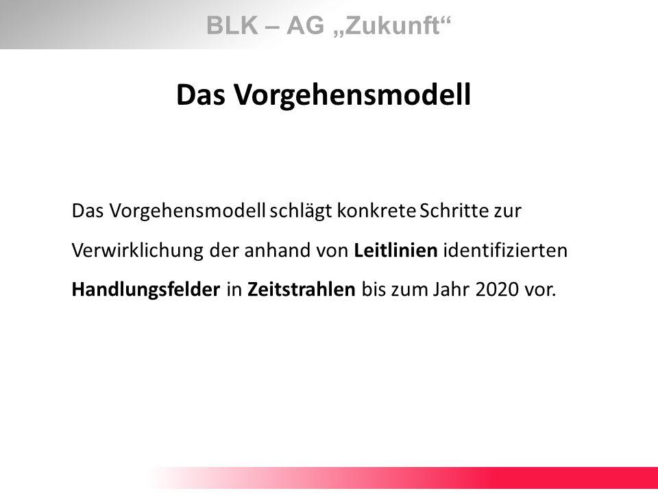 """Das Vorgehensmodell BLK – AG """"Zukunft"""