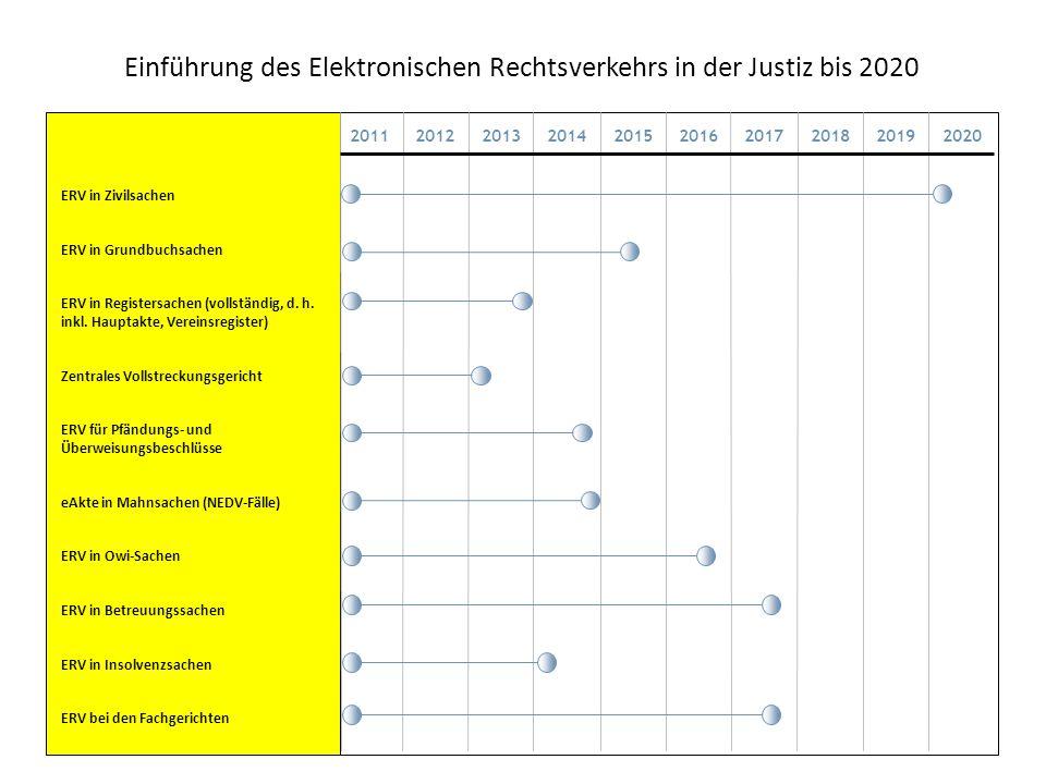 Einführung des Elektronischen Rechtsverkehrs in der Justiz bis 2020
