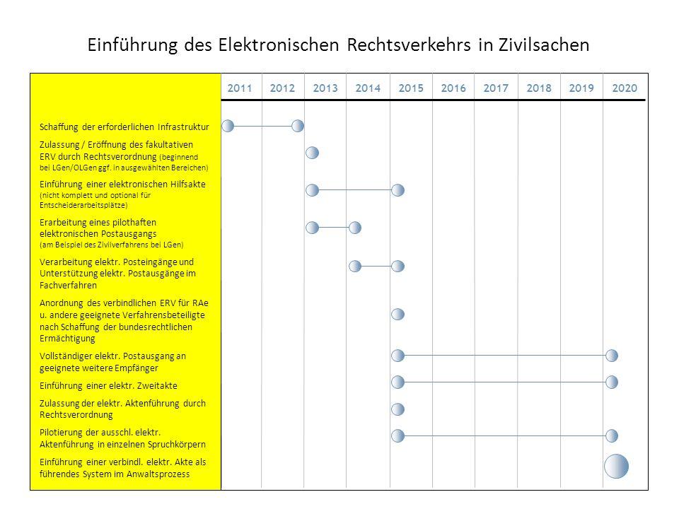Einführung des Elektronischen Rechtsverkehrs in Zivilsachen