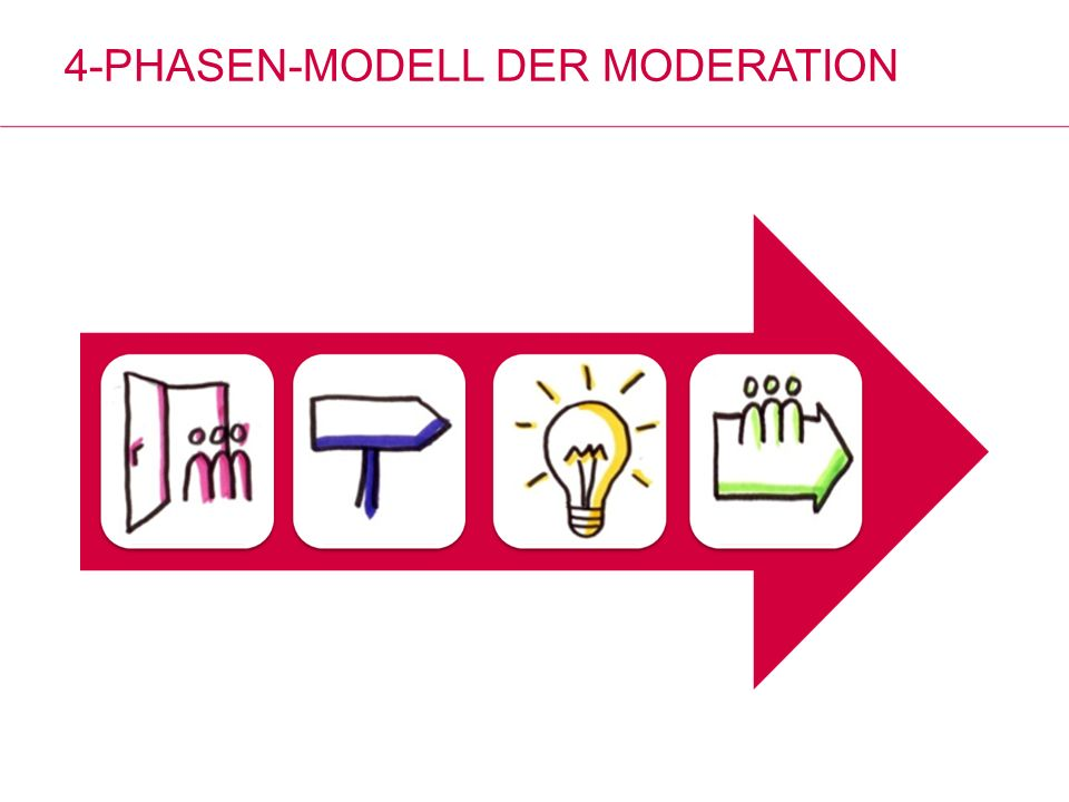 4-Phasen-Modell der Moderation