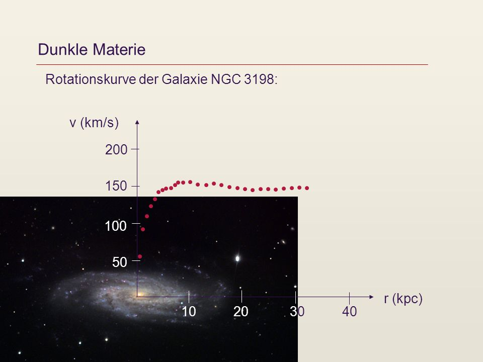 Dunkle Materie Rotationskurve der Galaxie NGC 3198: v (km/s) 200 150