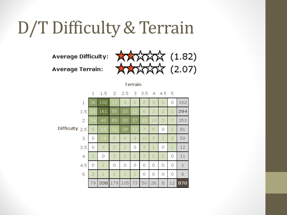 D/T Difficulty & Terrain