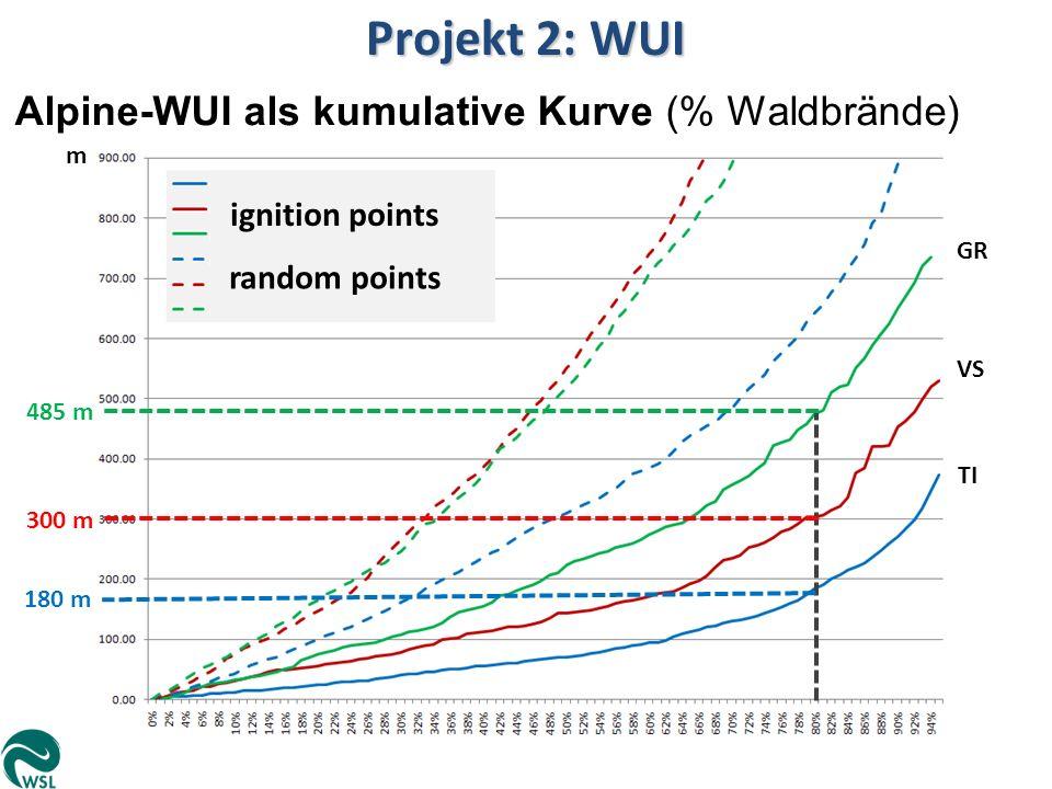 Projekt 2: WUI Alpine-WUI als kumulative Kurve (% Waldbrände)