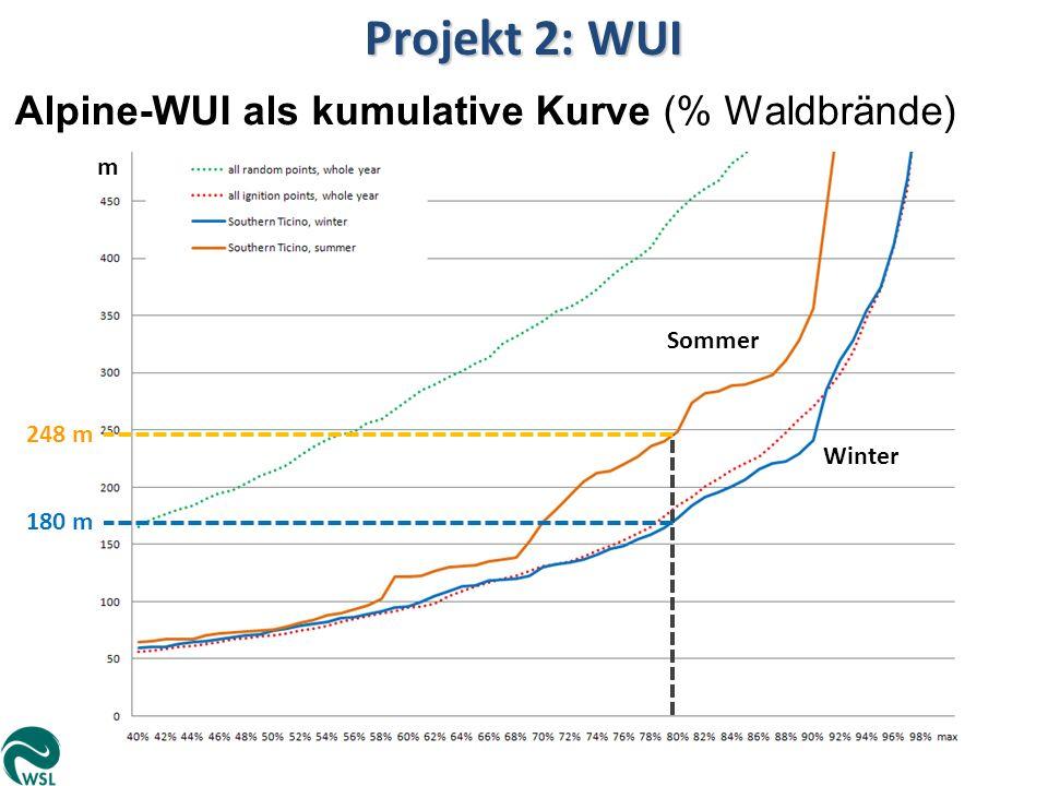 Projekt 2: WUI Alpine-WUI als kumulative Kurve (% Waldbrände) m Sommer