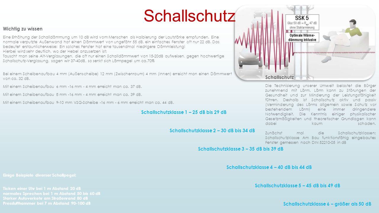 Schallschutz Wichtig zu wissen Schallschutz
