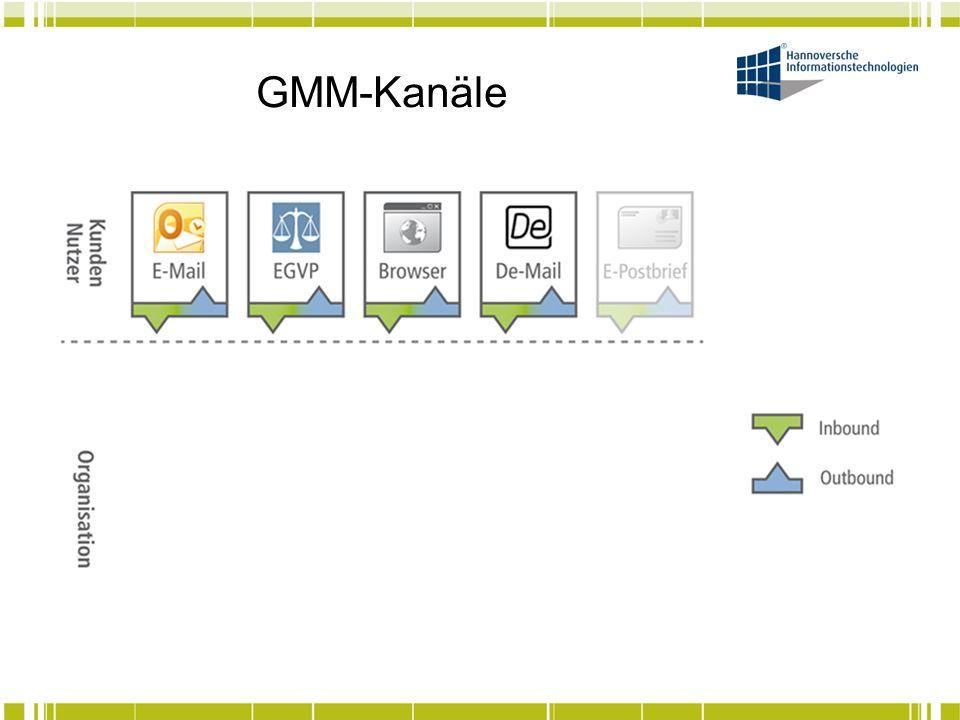 GMM-Kanäle Fokus auf das VPF als zentrierendes Strukturelement