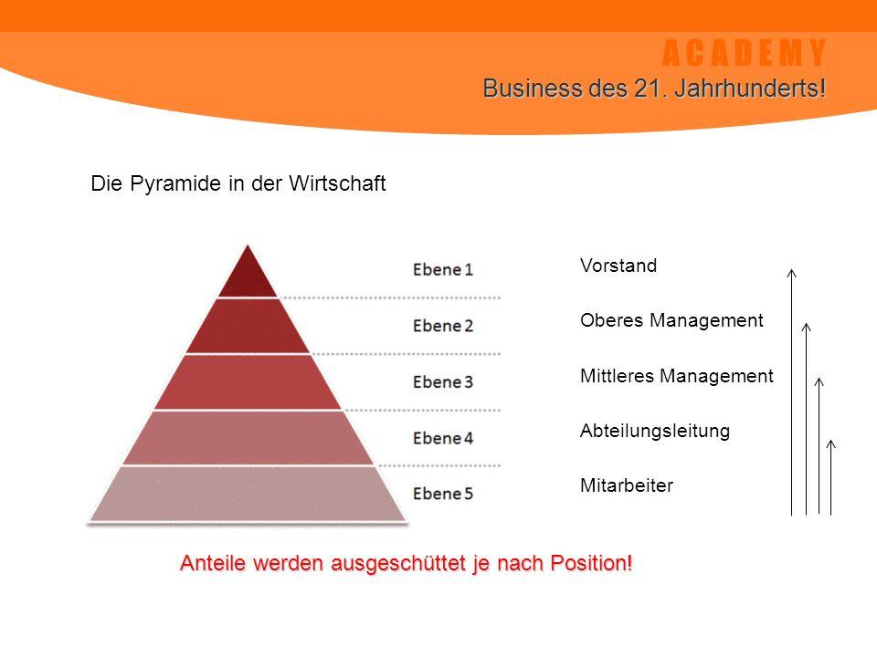 A C A D E M Y Business des 21. Jahrhunderts!
