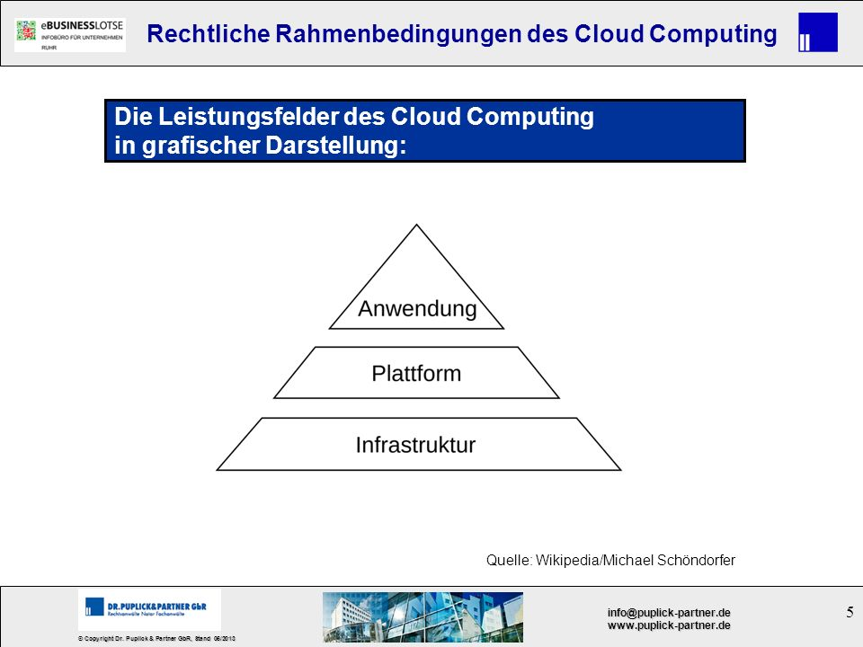 Die Leistungsfelder des Cloud Computing in grafischer Darstellung: