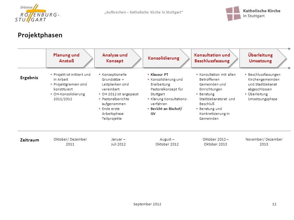 Konsultation und Beschlussfassung Überleitung Umsetzung