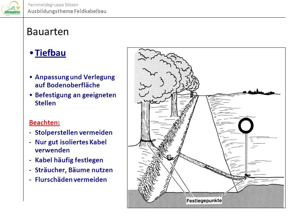 Bauarten Tiefbau Anpassung und Verlegung auf Bodenoberfläche