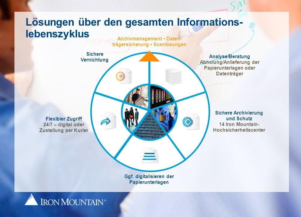 Lösungen über den gesamten Informations-lebenszyklus