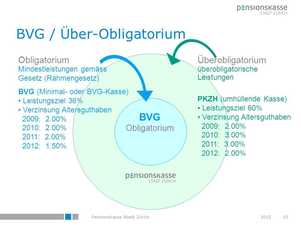 BVG / Über-Obligatorium