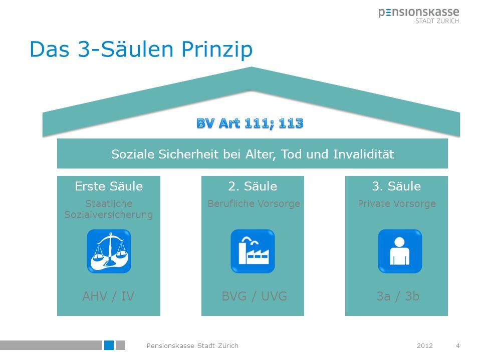 Das 3-Säulen Prinzip BV Art 111; 113
