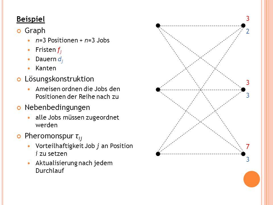 Beispiel Graph Lösungskonstruktion Nebenbedingungen Pheromonspur τij 3