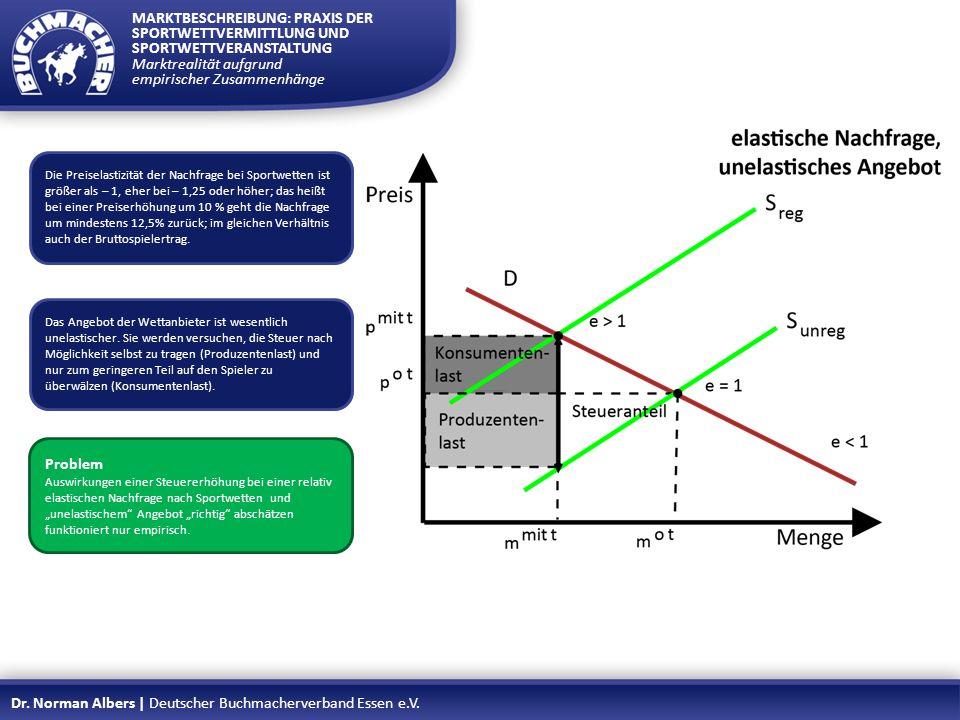 Marktrealität aufgrund empirischer Zusammenhänge