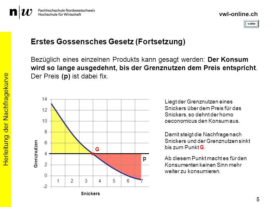Herleitung der Nachfragekurve