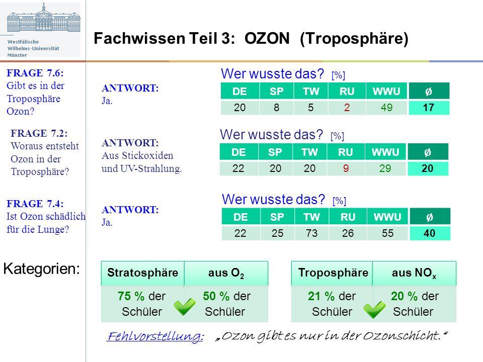 Fachwissen Teil 3: OZON (Troposphäre)