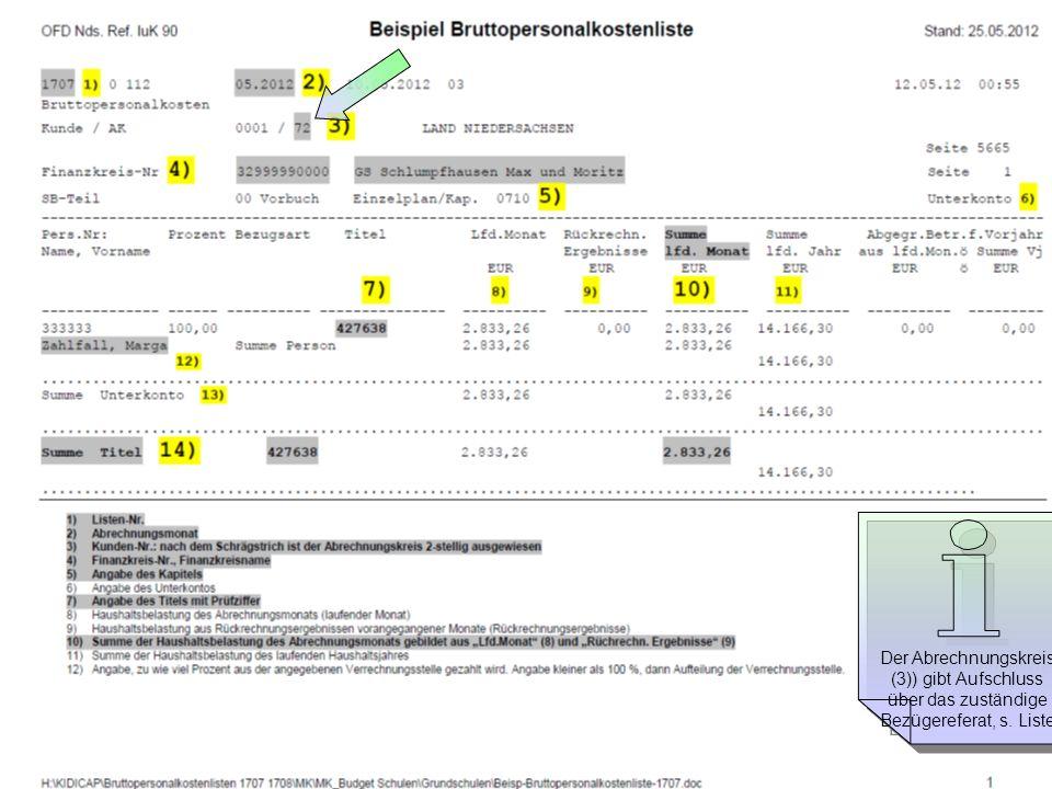 Bruttopersonalkostenliste