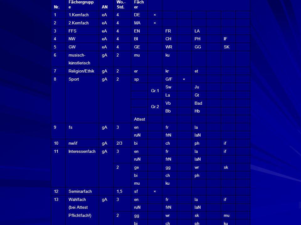 Nr. Fächergruppe. AN. Wo.-Std. Fächer. 1. 1.Kernfach. eA. 4. DE. × 2. 2.Kernfach. MA.