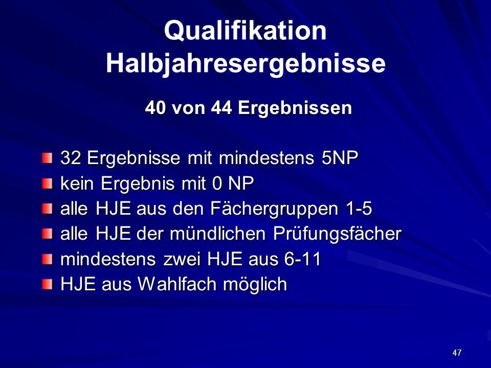 Qualifikation Halbjahresergebnisse
