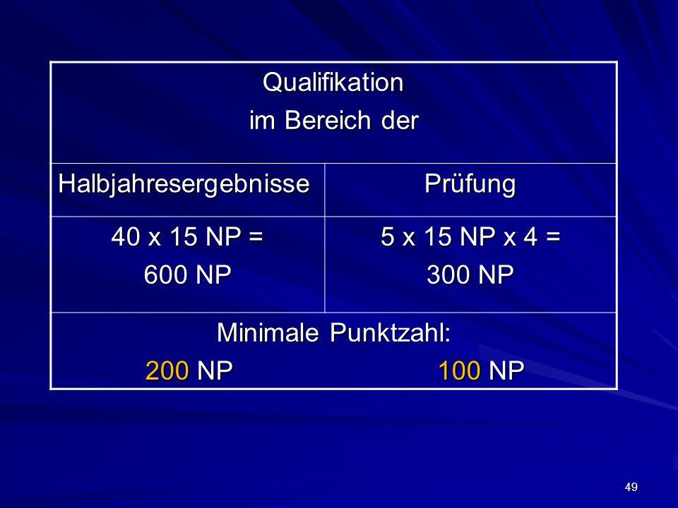 Qualifikation im Bereich der. Halbjahresergebnisse. Prüfung. 40 x 15 NP = 600 NP. 5 x 15 NP x 4 =