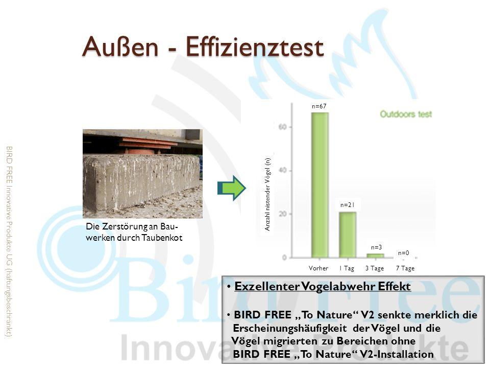 Außen - Effizienztest Exzellenter Vogelabwehr Effekt