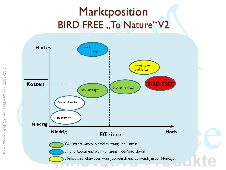 "Marktposition BIRD FREE ""To Nature V2"