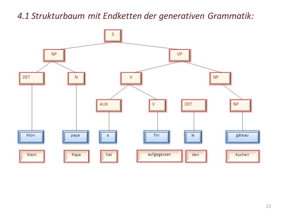 4.1 Strukturbaum mit Endketten der generativen Grammatik: