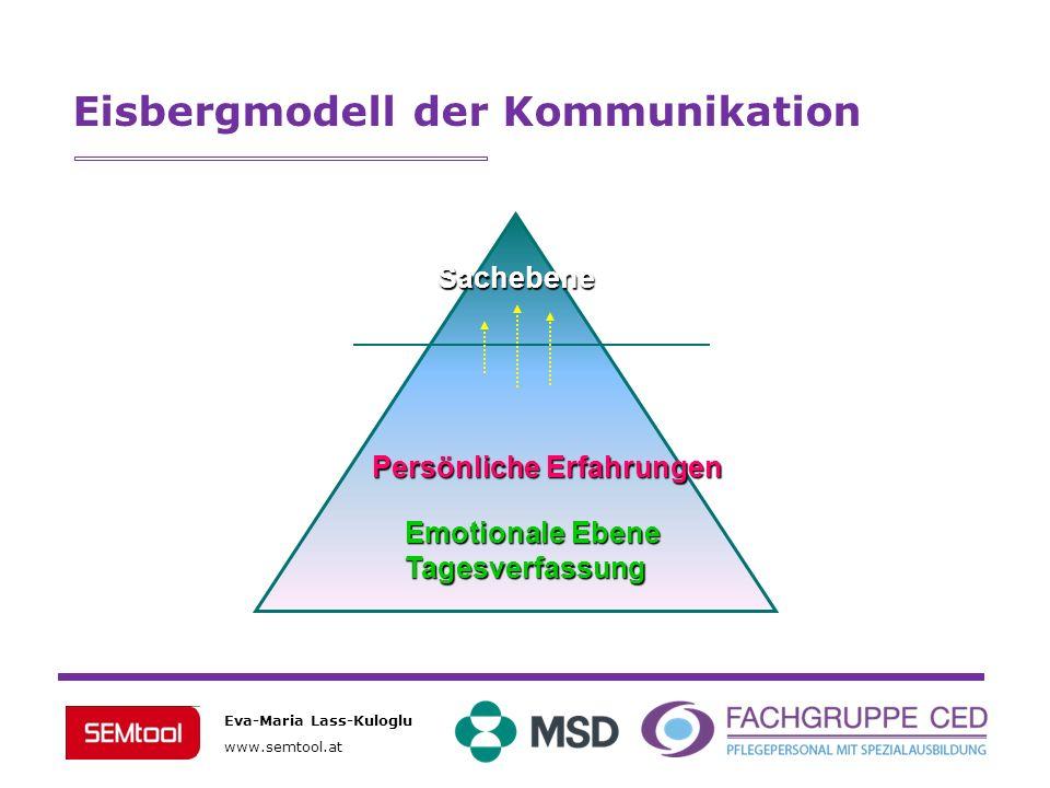 Eisbergmodell der Kommunikation