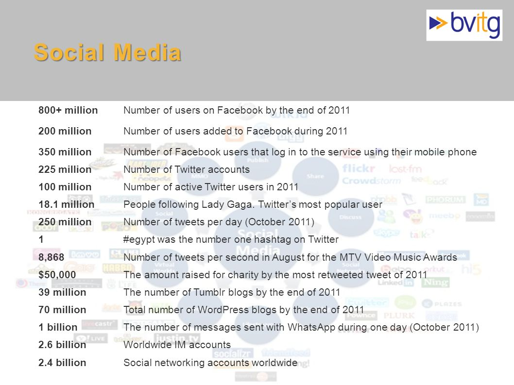Social Media800+ million. Number of users on Facebook by the end of 2011. 200 million. Number of users added to Facebook during 2011.