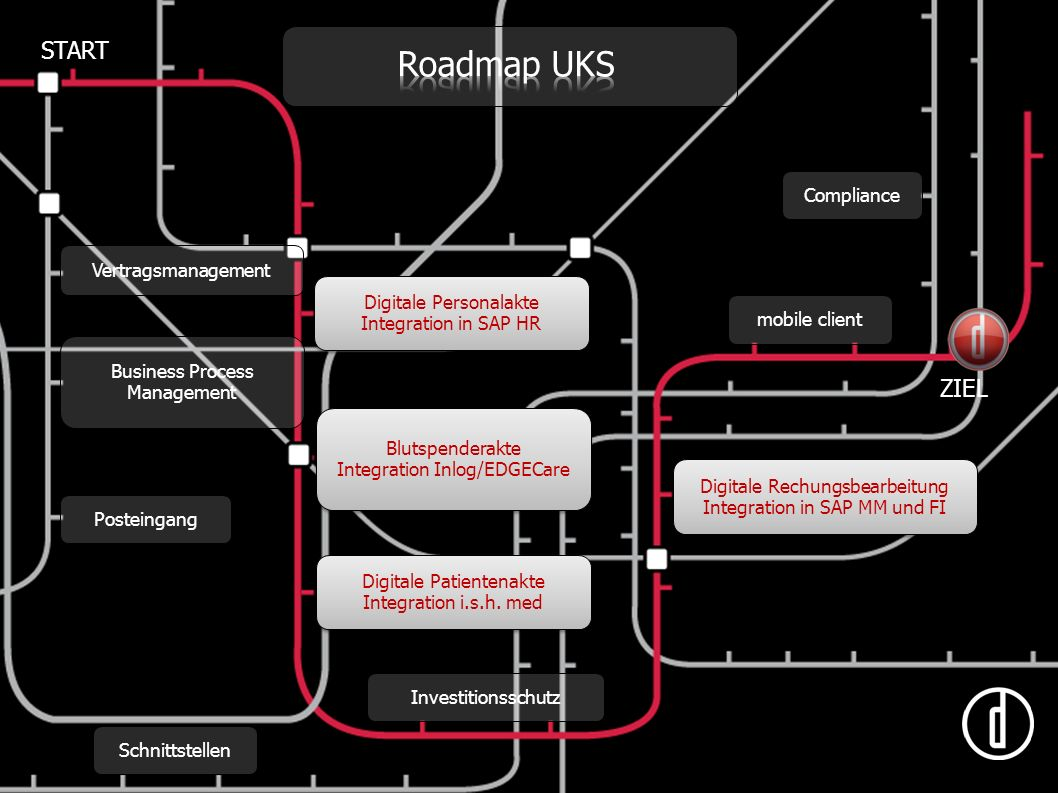 Roadmap UKS START ZIEL Compliance Vertragsmanagement