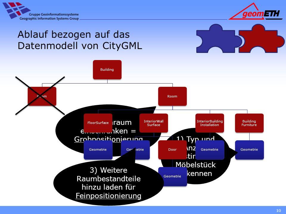 Ablauf bezogen auf das Datenmodell von CityGML