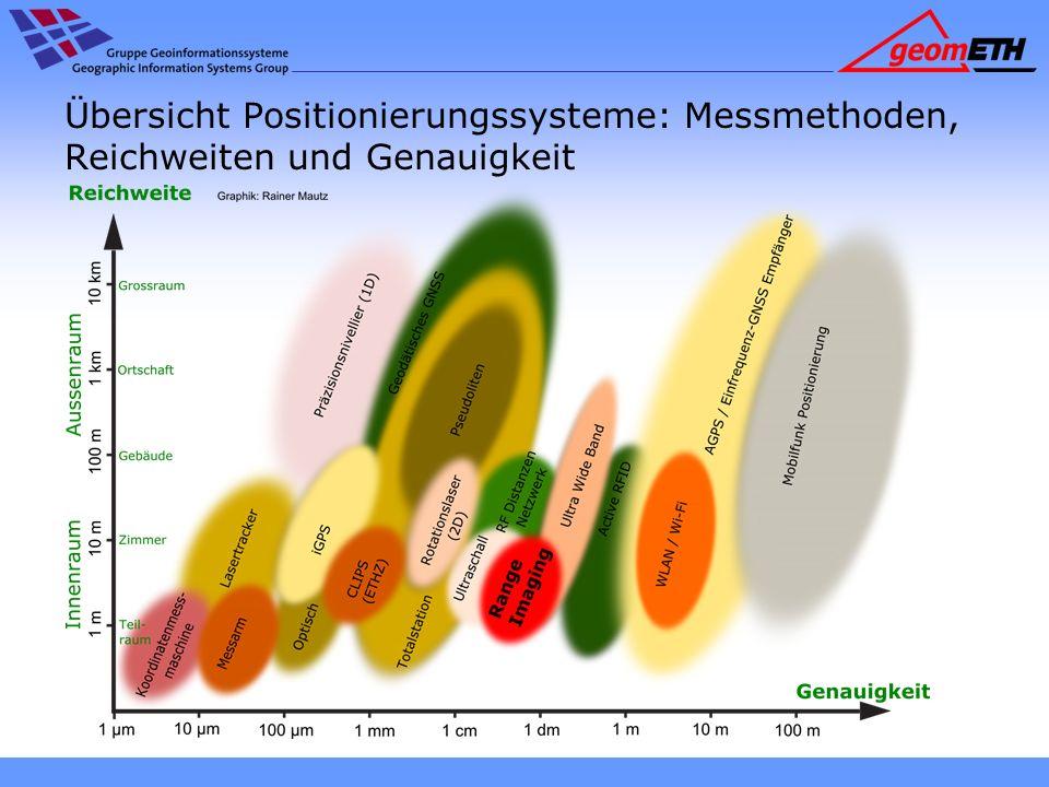 Übersicht Positionierungssysteme: Messmethoden, Reichweiten und Genauigkeit
