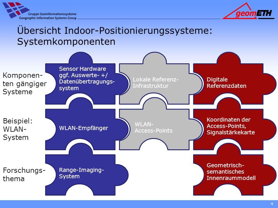 Übersicht Indoor-Positionierungssysteme: Systemkomponenten