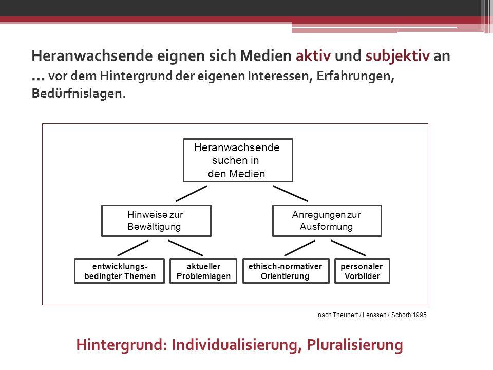 Hintergrund: Individualisierung, Pluralisierung