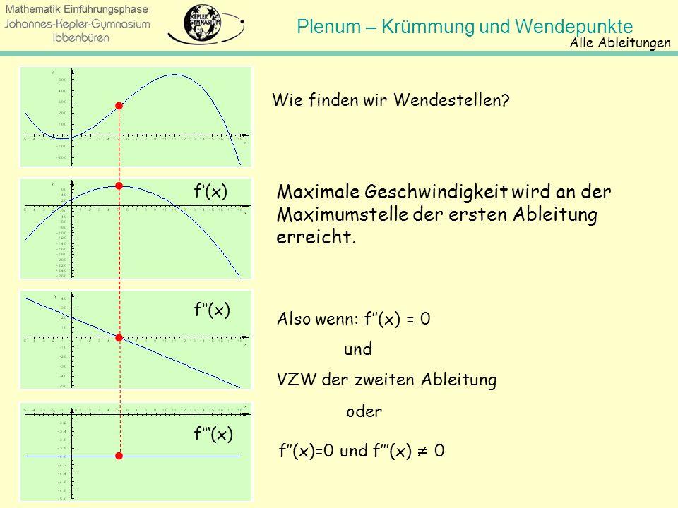 Alle Ableitungen . Wie finden wir Wendestellen . f'(x) Maximale Geschwindigkeit wird an der Maximumstelle der ersten Ableitung erreicht.