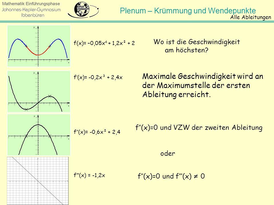 Alle Ableitungen Wo ist die Geschwindigkeit am höchsten f(x)= –0,05x4 + 1,2x² + 2.