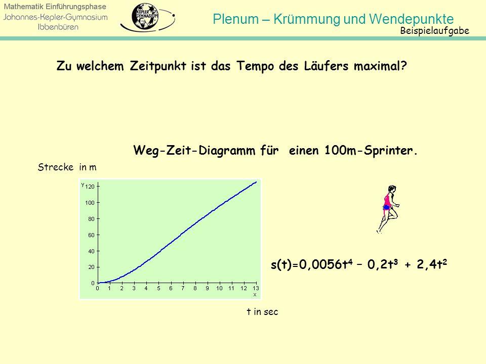 Zu welchem Zeitpunkt ist das Tempo des Läufers maximal
