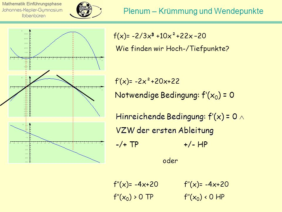 Notwendige Bedingung: f'(x0) = 0