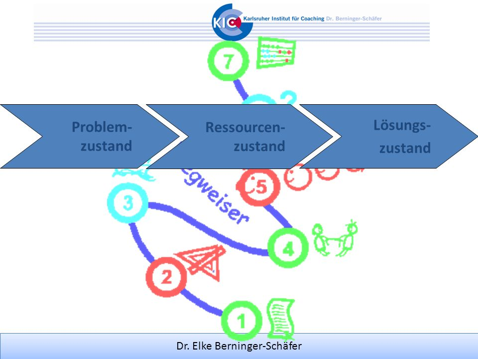 Problem- zustand Ressourcen- zustand Lösungs- zustand